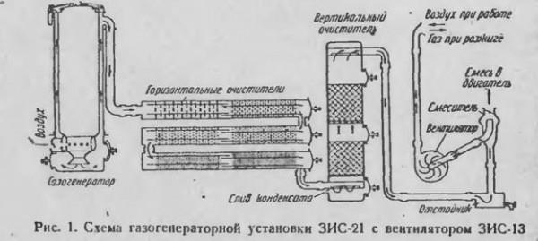 Рисунок 2. Газогенераторная