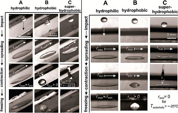 Рис.5. Динамика поведения капли на гидрофильной, гидрофобной и сверхгидрофобной поверхностях, расположенных под углом 30° (слева) и горизонтально (справа). Температура всех поверхностей меньше нуля. Температура капли 0°C. Рисунок из обсуждаемой статьи в Nanoletters